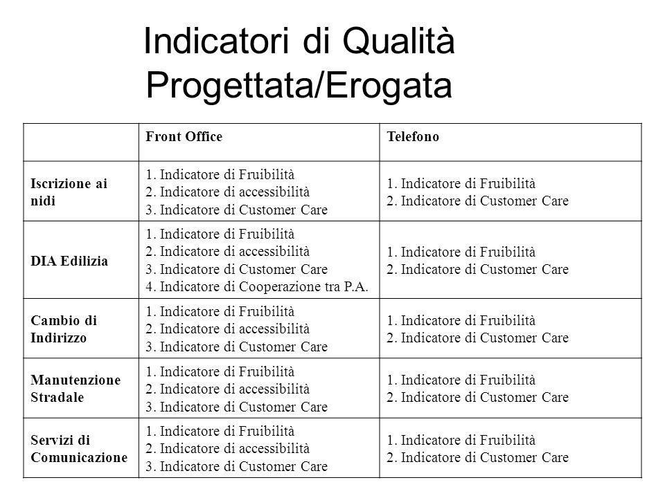 Indicatori di Qualità Progettata/Erogata Front OfficeTelefono Iscrizione ai nidi 1. Indicatore di Fruibilità 2. Indicatore di accessibilità 3. Indicat