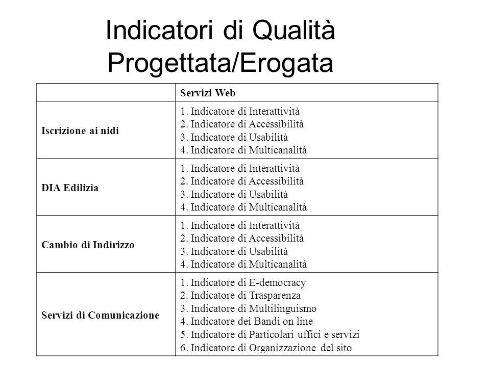 Indicatori di Qualità Progettata/Erogata Servizi Web Iscrizione ai nidi 1. Indicatore di Interattività 2. Indicatore di Accessibilità 3. Indicatore di