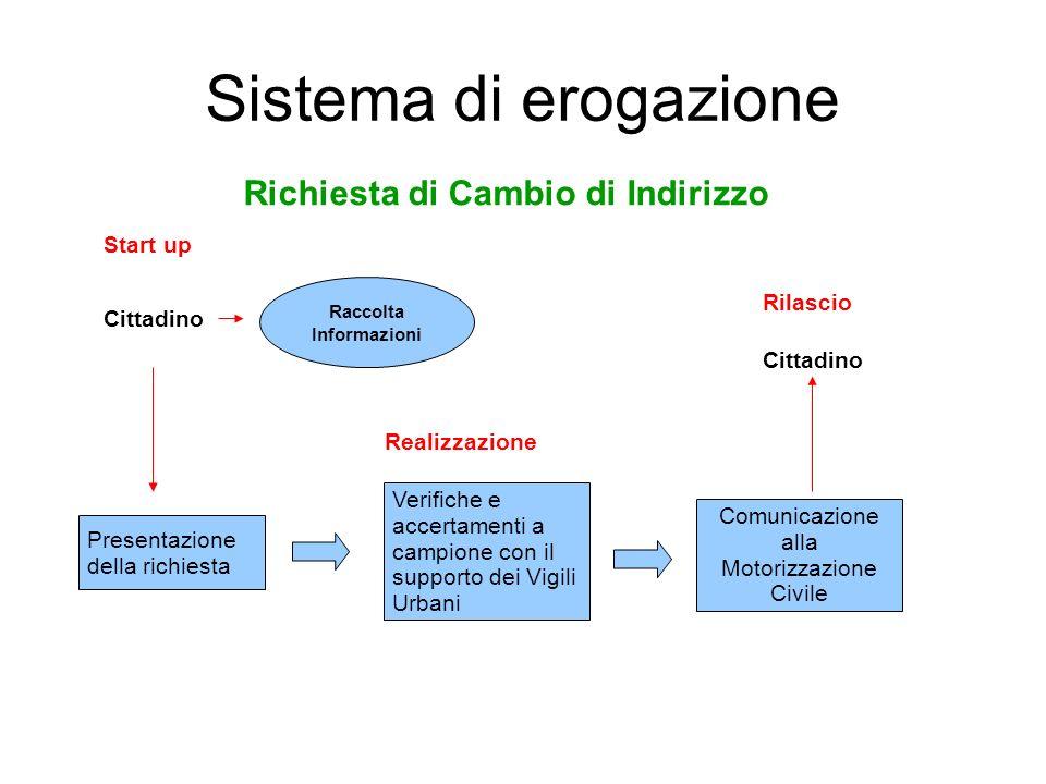 Sistema di erogazione Start up Realizzazione Rilascio Presentazione della richiesta Verifiche e accertamenti a campione con il supporto dei Vigili Urb