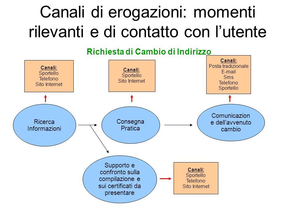 Canali di erogazioni: momenti rilevanti e di contatto con lutente Ricerca Informazioni Supporto e confronto sulla compilazione e sui certificati da pr
