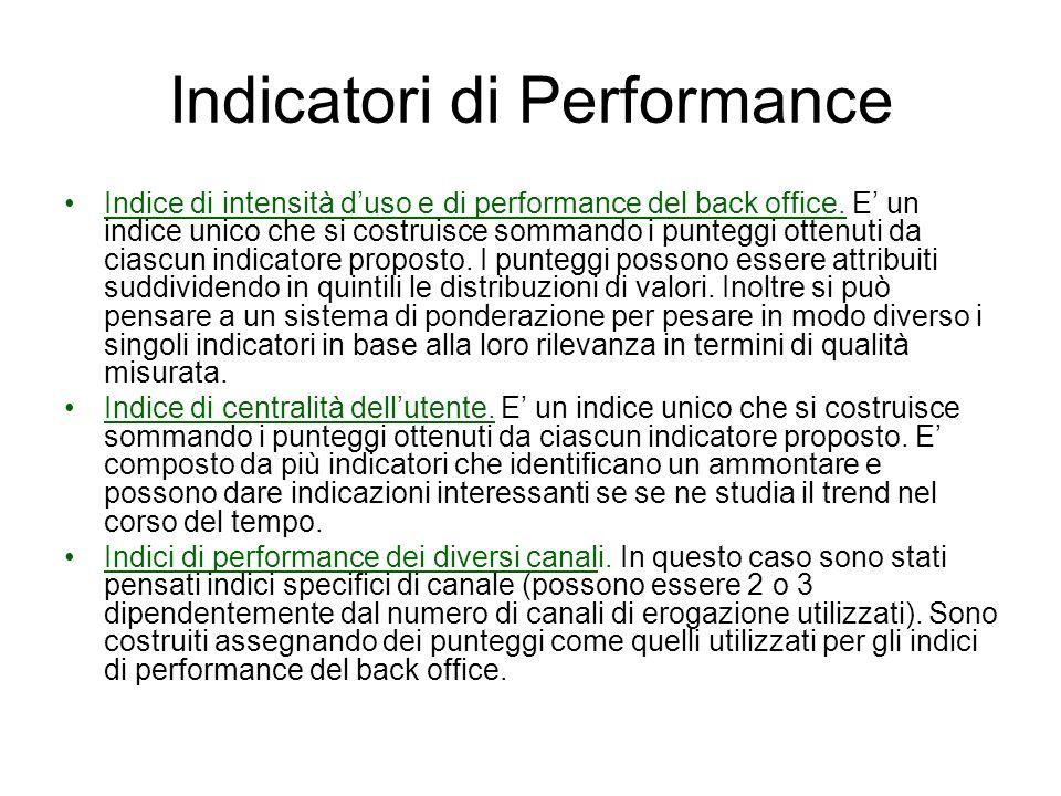 Indicatori di Performance Indice di intensità duso e di performance del back office. E un indice unico che si costruisce sommando i punteggi ottenuti
