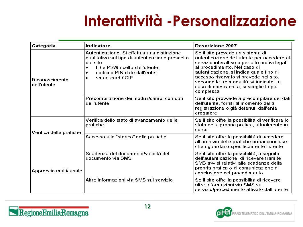 12 Interattività -Personalizzazione
