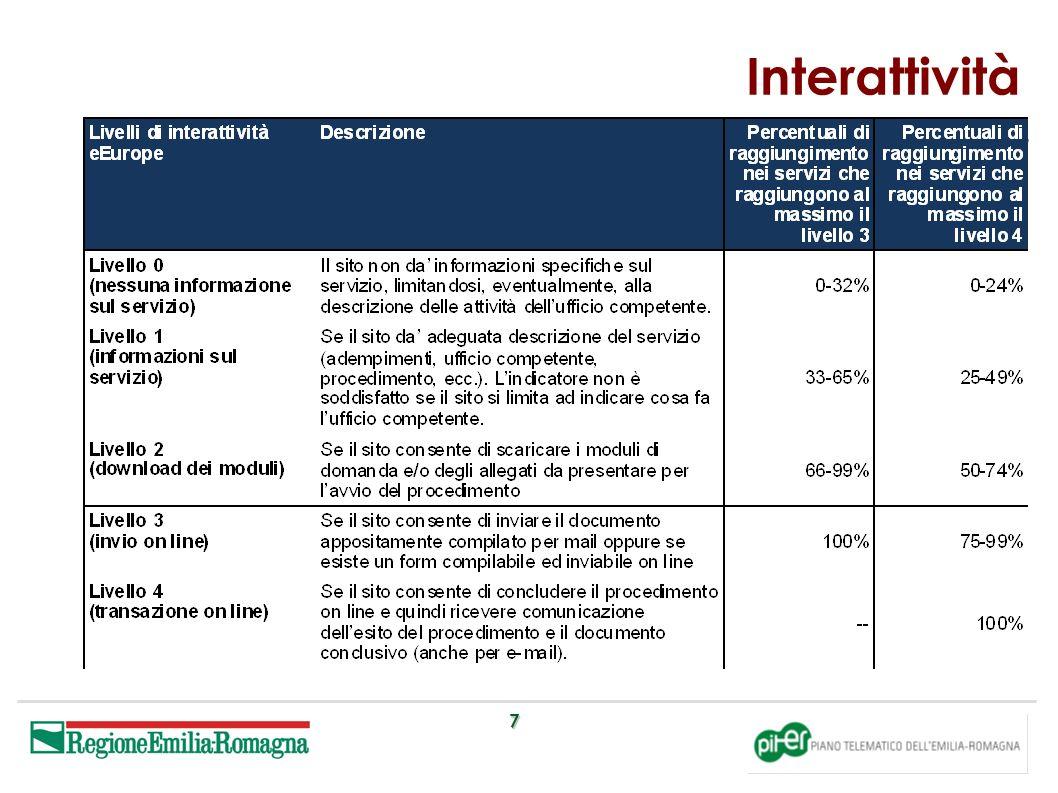 8 Interattività – Esaustività Il livello di esaustivit à del servizio interattivo, verifica se oltre alla condizione di attribuzione dell interattivit à definitiva, risultano soddisfatte anche le condizioni che integrano i livelli inferiori.