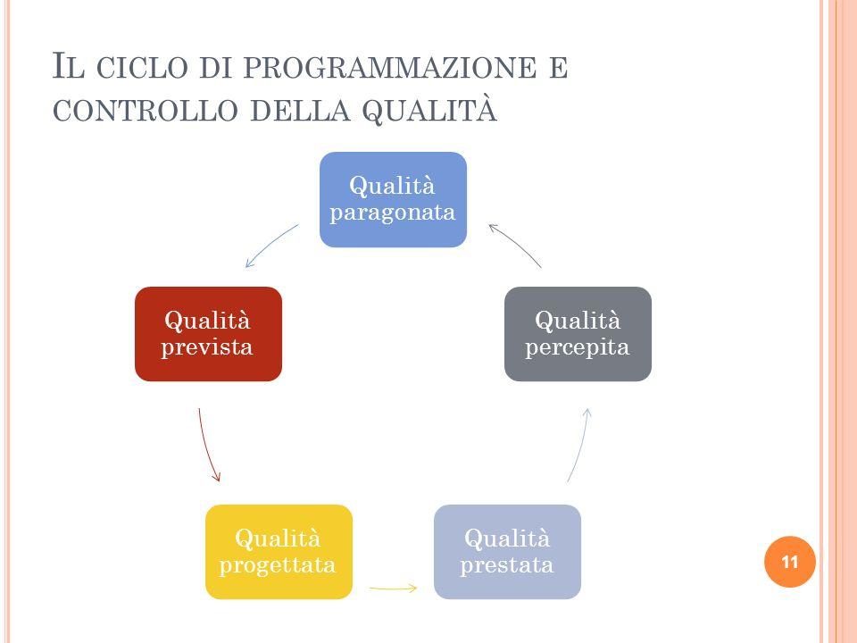 I L CICLO DI PROGRAMMAZIONE E CONTROLLO DELLA QUALITÀ Qualità paragonata Qualità prevista Qualità progettata Qualità prestata Qualità percepita 11