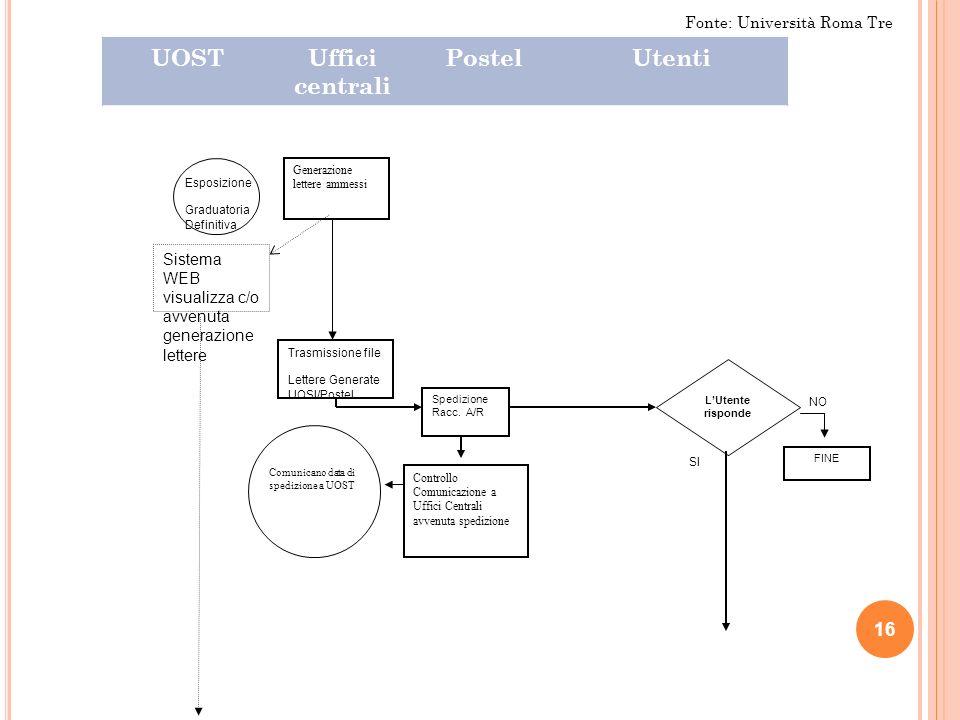 16 UOSTUffici centrali PostelUtenti Generazione lettere ammessi Trasmissione file Lettere Generate UOSI/Postel Spedizione Racc.