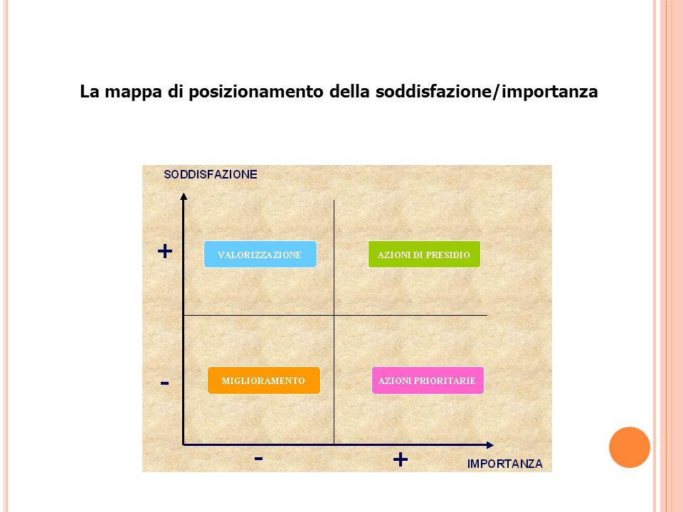 La mappa di posizionamento della soddisfazione/importanza