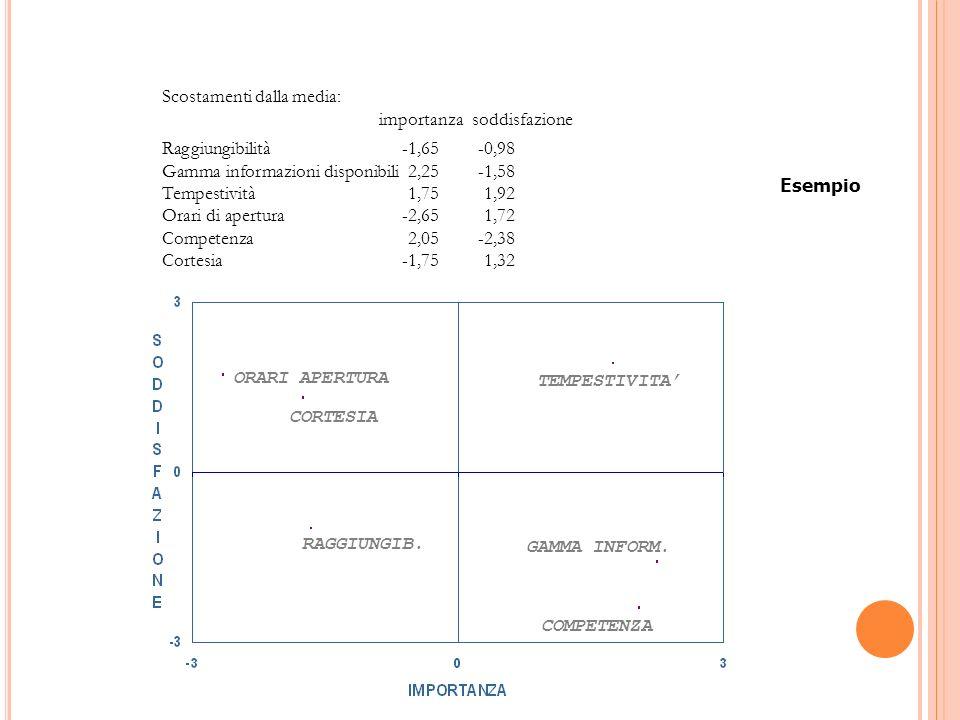 Scostamenti dalla media: importanza soddisfazione Raggiungibilità-1,65-0,98 Gamma informazioni disponibili 2,25-1,58 Tempestività 1,75 1,92 Orari di apertura-2,651,72 Competenza 2,05-2,38 Cortesia-1,75 1,32 ORARI APERTURA CORTESIA RAGGIUNGIB.