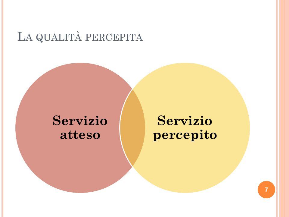 L A QUALITÀ PERCEPITA Servizio atteso Servizio percepito 7