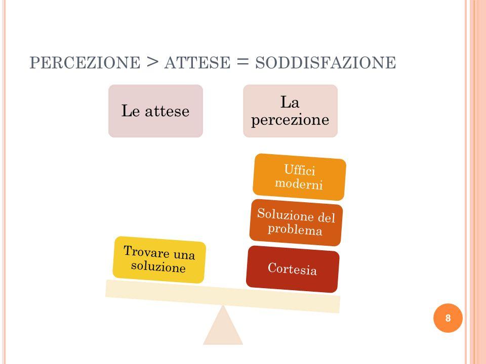 PERCEZIONE > ATTESE = SODDISFAZIONE Le attese La percezione Cortesia Soluzione del problema Uffici moderni Trovare una soluzione 8