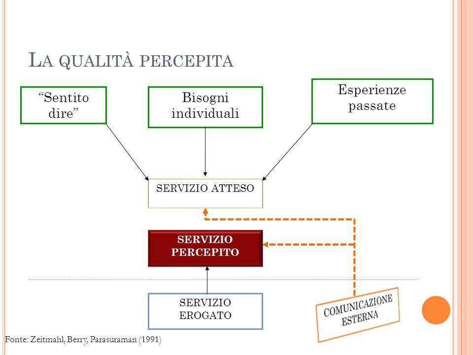 L A QUALITÀ PERCEPITA 9 Sentito dire Esperienze passate Bisogni individuali SERVIZIO ATTESO SERVIZIO EROGATO SERVIZIO PERCEPITO Fonte: Zeitmahl, Berry, Parasuraman (1991)