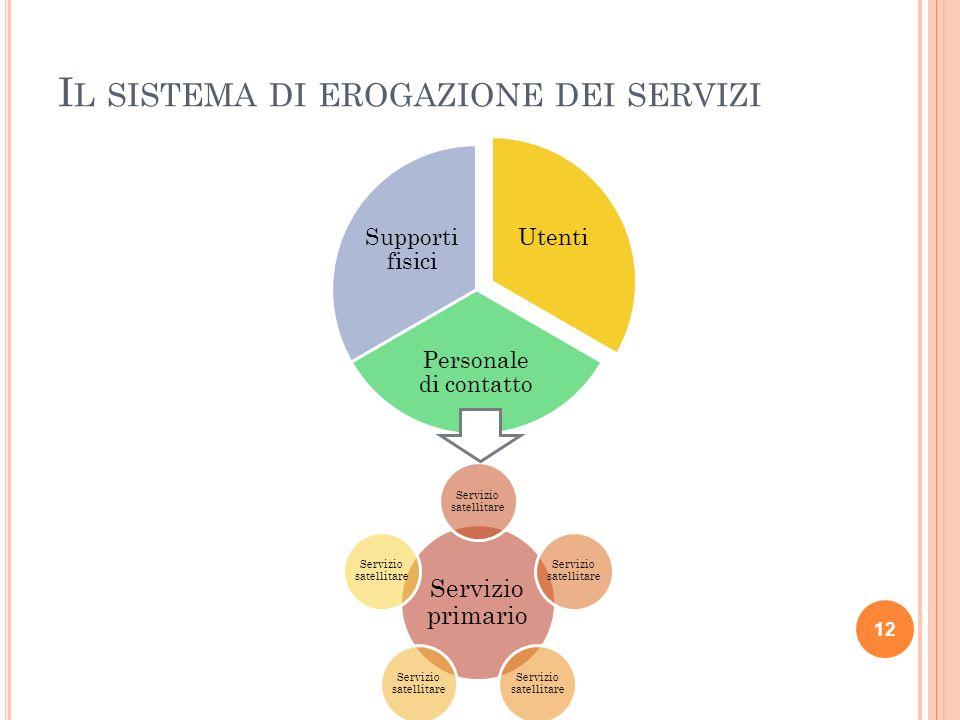I L SISTEMA DI EROGAZIONE DEI SERVIZI Utenti Personale di contatto Supporti fisici 12 Servizio primario Servizio satellitare