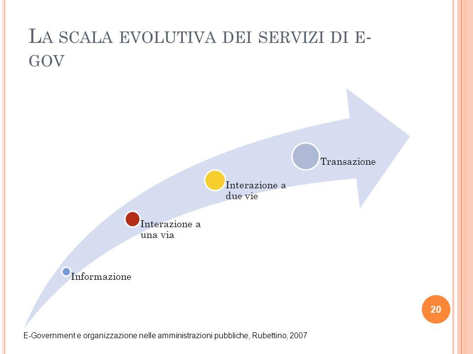 L A SCALA EVOLUTIVA DEI SERVIZI DI E - GOV Informazione Interazione a una via Interazione a due vie Transazione 20 E-Government e organizzazione nelle amministrazioni pubbliche, Rubettino, 2007