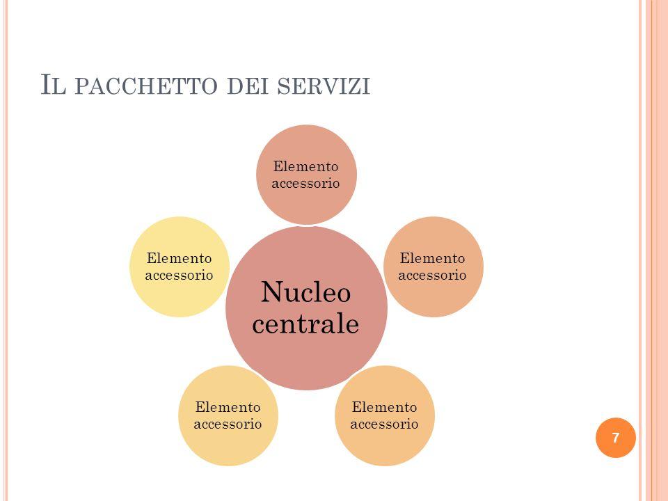 I L PACCHETTO DEI SERVIZI Nucleo centrale Elemento accessorio 7