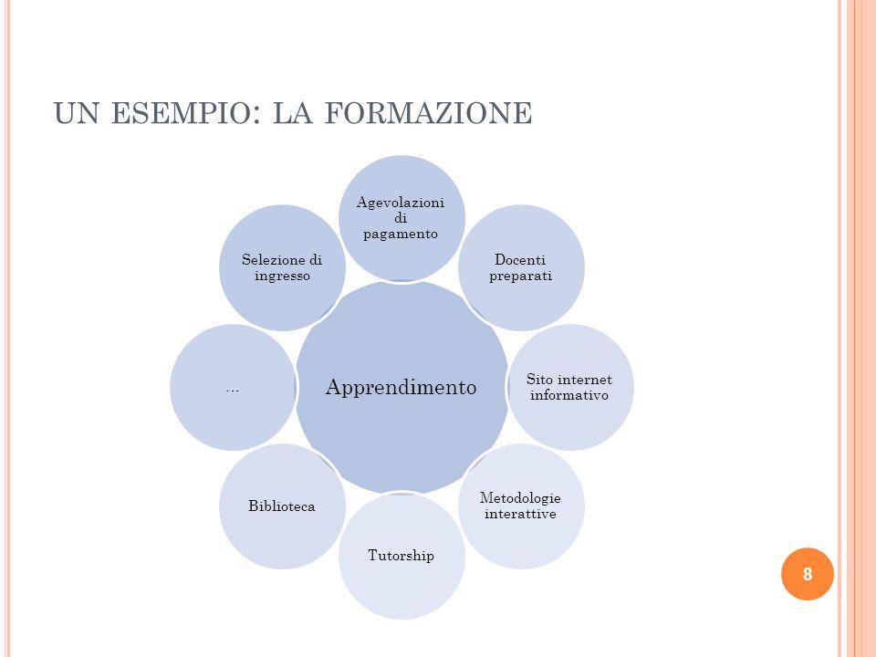 ESEMPIO : L A FORMAZIONE 9