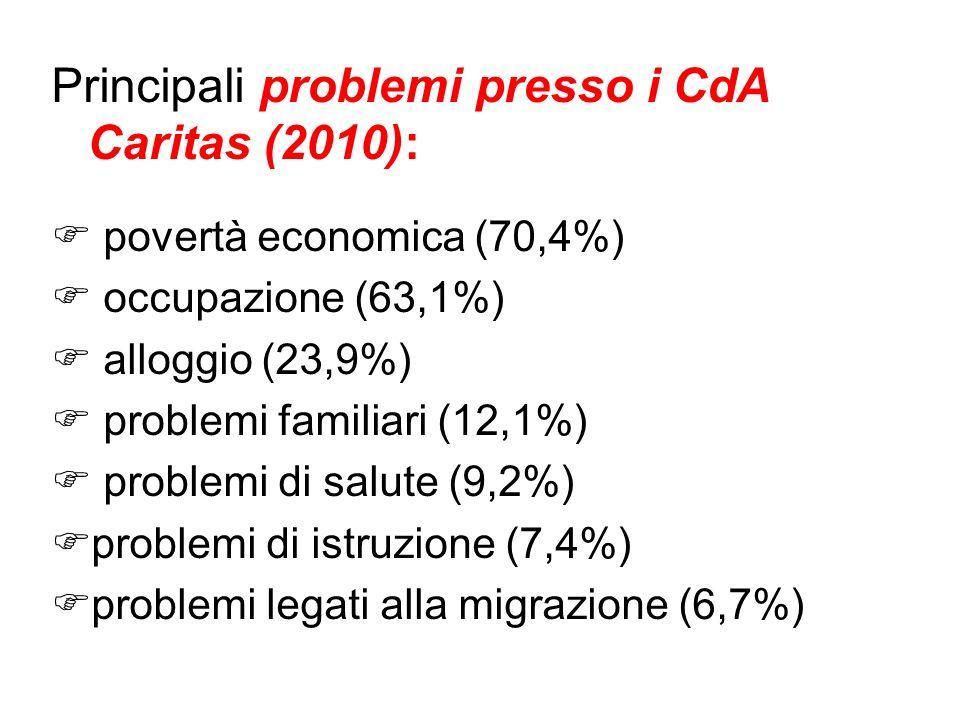 Principali problemi presso i CdA Caritas (2010): povertà economica (70,4%) occupazione (63,1%) alloggio (23,9%) problemi familiari (12,1%) problemi di