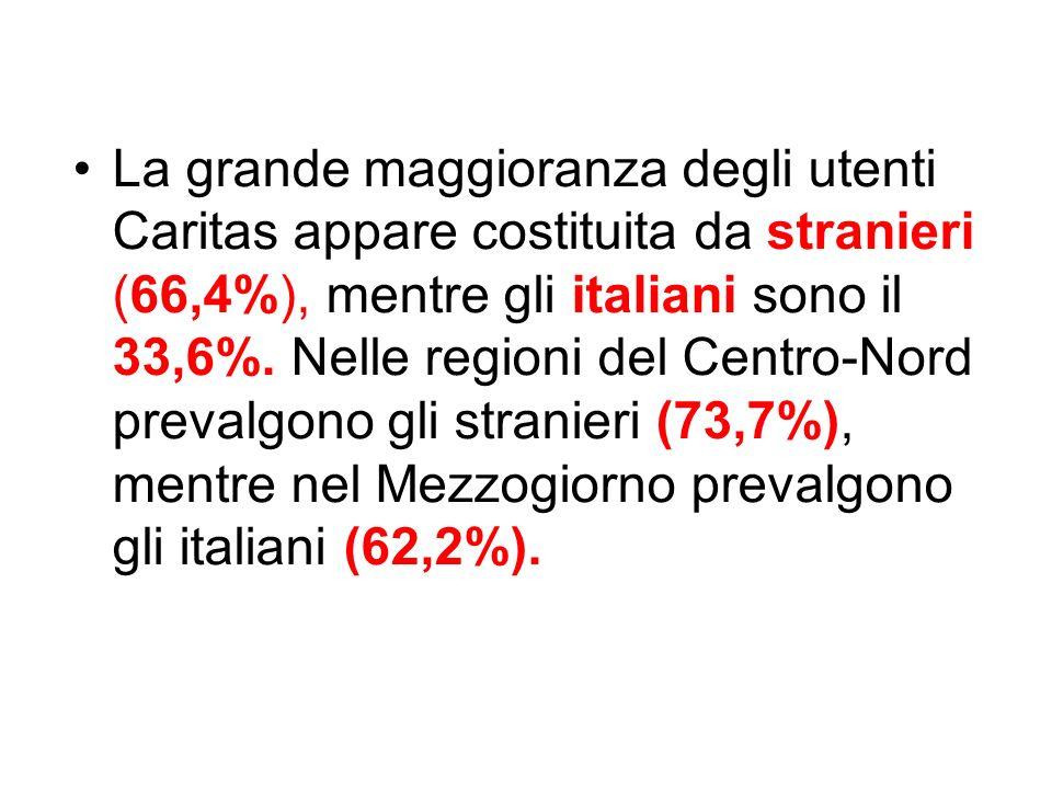 La grande maggioranza degli utenti Caritas appare costituita da stranieri (66,4%), mentre gli italiani sono il 33,6%. Nelle regioni del Centro-Nord pr