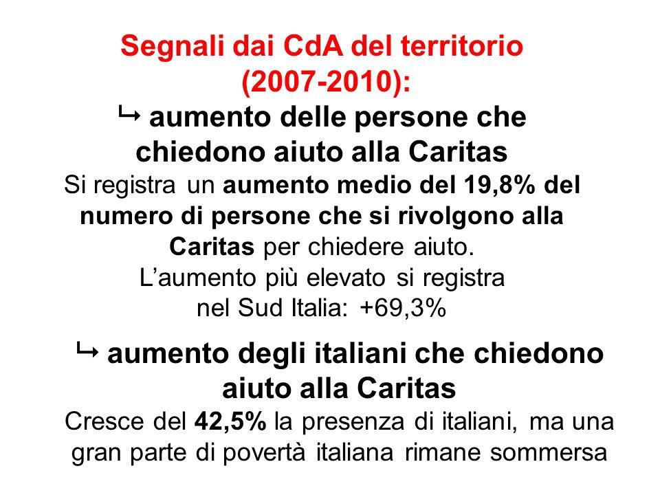 Segnali dai CdA del territorio (2007-2010): aumento delle persone che chiedono aiuto alla Caritas Si registra un aumento medio del 19,8% del numero di