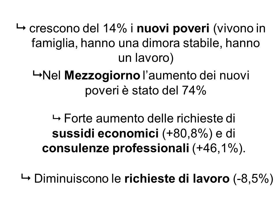 crescono del 14% i nuovi poveri (vivono in famiglia, hanno una dimora stabile, hanno un lavoro) Nel Mezzogiorno laumento dei nuovi poveri è stato del