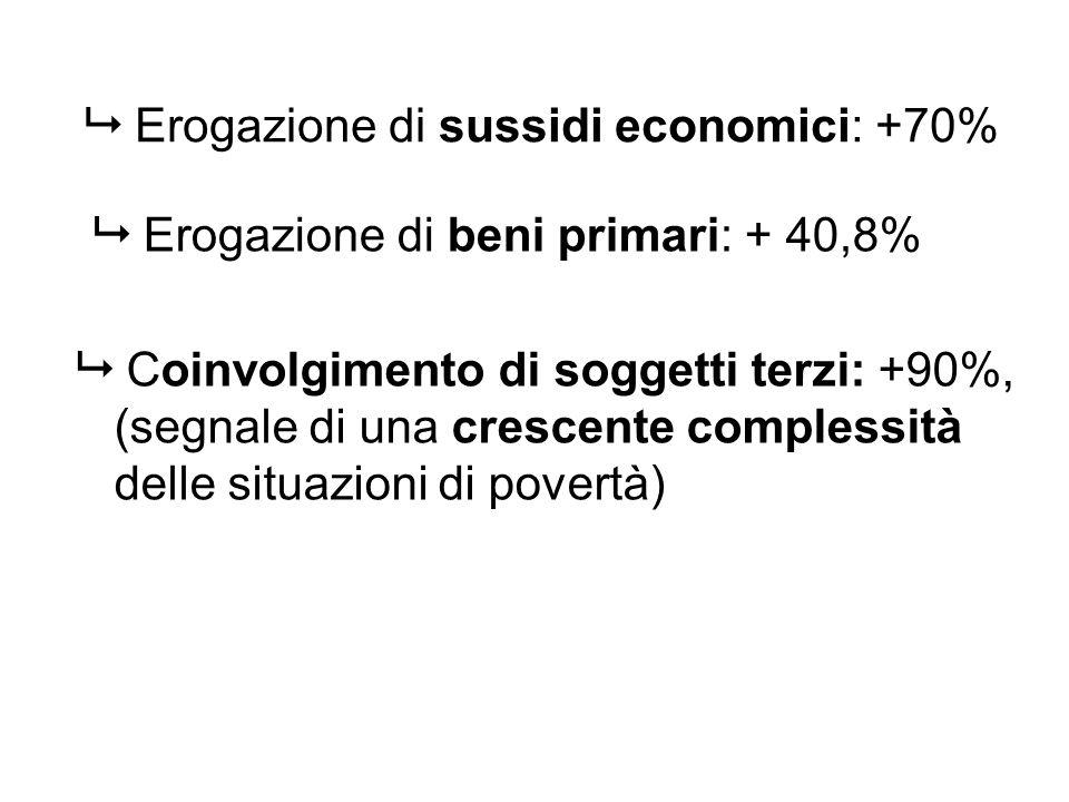 Coinvolgimento di soggetti terzi: +90%, (segnale di una crescente complessità delle situazioni di povertà) Erogazione di sussidi economici: +70% Eroga