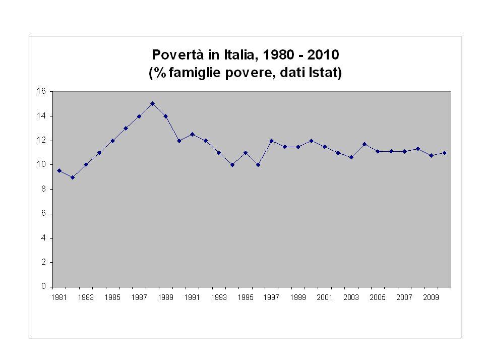 Segnali dai CdA del territorio (2007-2010): aumento delle persone che chiedono aiuto alla Caritas Si registra un aumento medio del 19,8% del numero di persone che si rivolgono alla Caritas per chiedere aiuto.
