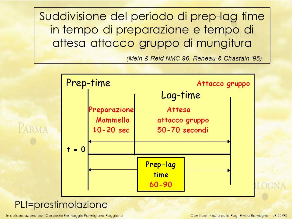 In collaborazione con Consorzio Formaggio Parmigiano-Reggiano Suddivisione del periodo di prep-lag time in tempo di preparazione e tempo di attesa att