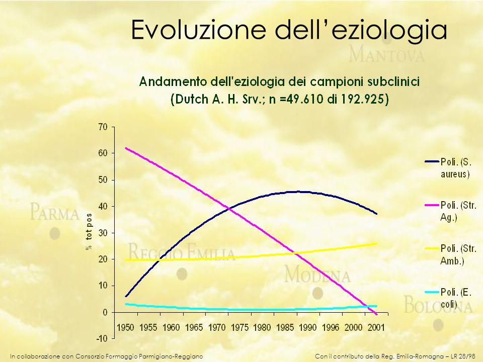 In collaborazione con Consorzio Formaggio Parmigiano-Reggiano Evoluzione delleziologia Con il contributo della Reg. Emilia-Romagna – LR 28/98