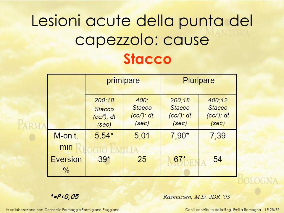 In collaborazione con Consorzio Formaggio Parmigiano-Reggiano primiparePluripare 200;18 Stacco (cc/); dt (sec) 400; Stacco (cc/); dt (sec) 200;18 Stac
