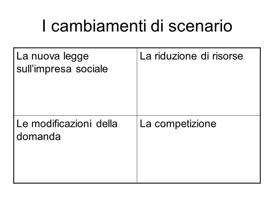 I cambiamenti di scenario La nuova legge sullimpresa sociale La riduzione di risorse Le modificazioni della domanda La competizione