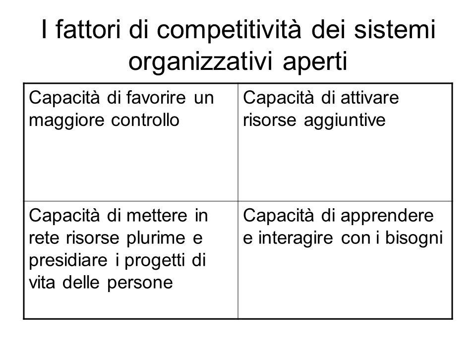 I fattori di competitività dei sistemi organizzativi aperti Capacità di favorire un maggiore controllo Capacità di attivare risorse aggiuntive Capacit