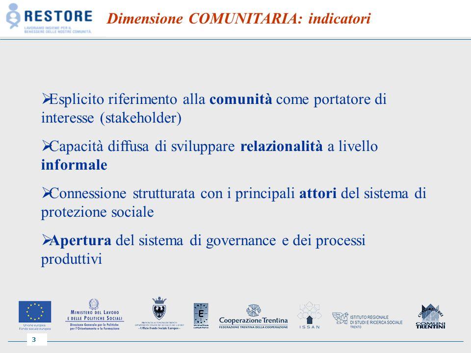 3 Dimensione COMUNITARIA: indicatori Esplicito riferimento alla comunità come portatore di interesse (stakeholder) Capacità diffusa di sviluppare relazionalità a livello informale Connessione strutturata con i principali attori del sistema di protezione sociale Apertura del sistema di governance e dei processi produttivi