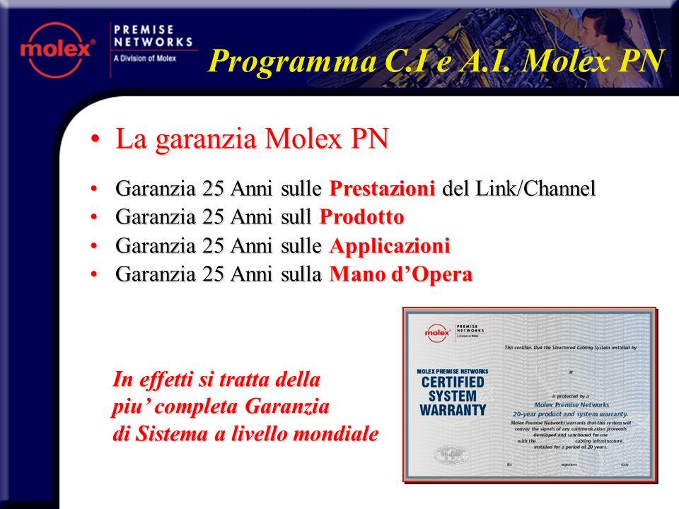 Cosè il programma Molex PN ?Cosè il programma Molex PN .