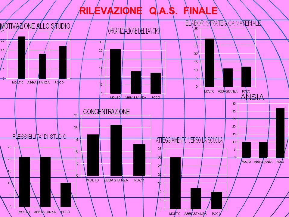 RILEVAZIONE Q.A.S. FINALE