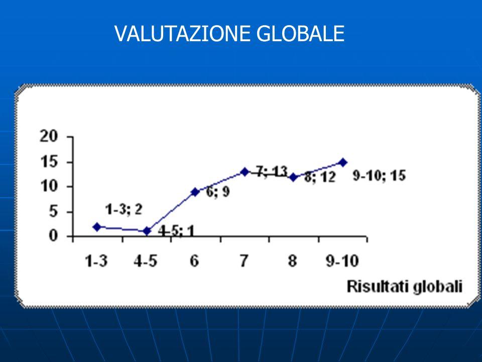 VALUTAZIONE GLOBALE