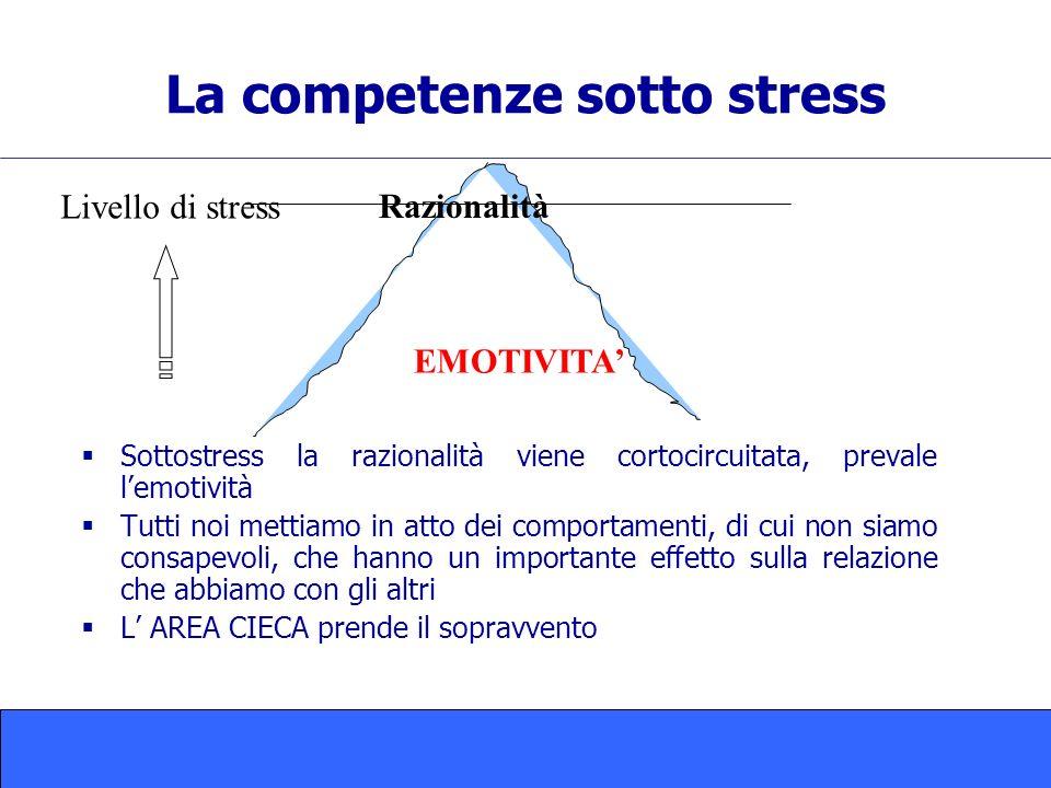 La competenze sotto stress Sottostress la razionalità viene cortocircuitata, prevale lemotività Tutti noi mettiamo in atto dei comportamenti, di cui non siamo consapevoli, che hanno un importante effetto sulla relazione che abbiamo con gli altri L AREA CIECA prende il sopravvento Razionalità EMOTIVITA Livello di stress