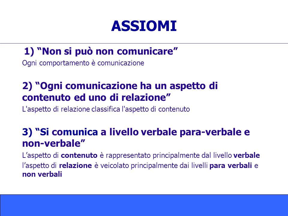 ASSIOMI 1) Non si può non comunicare Ogni comportamento è comunicazione 2) Ogni comunicazione ha un aspetto di contenuto ed uno di relazione L'aspetto