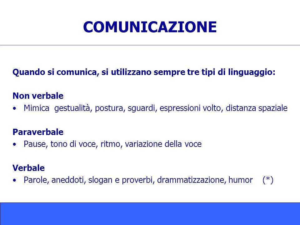 COMUNICAZIONE Quando si comunica, si utilizzano sempre tre tipi di linguaggio: Non verbale Mimica gestualità, postura, sguardi, espressioni volto, distanza spaziale Paraverbale Pause, tono di voce, ritmo, variazione della voce Verbale Parole, aneddoti, slogan e proverbi, drammatizzazione, humor (*)