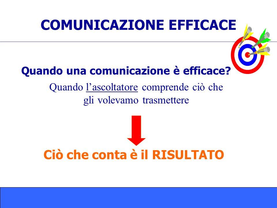 COMUNICAZIONE EFFICACE Quando una comunicazione è efficace? Quando lascoltatore comprende ciò che gli volevamo trasmettere Ciò che conta è il RISULTAT
