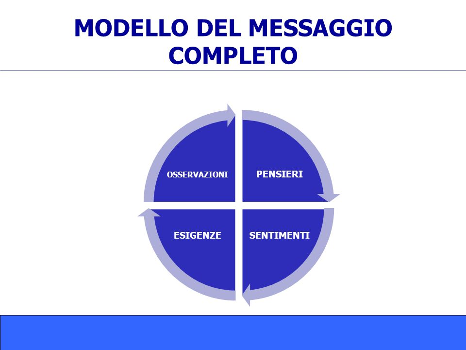MODELLO DEL MESSAGGIO COMPLETO PENSIERI SENTIMENTIESIGENZE OSSERVAZIONI