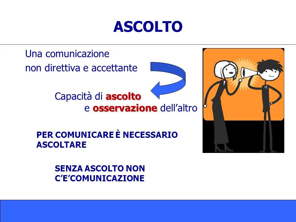 ASCOLTO Una comunicazione non direttiva e accettante ascolto osservazione Capacità di ascolto e osservazione dellaltro PER COMUNICARE È NECESSARIO ASCOLTARE SENZA ASCOLTO NON CECOMUNICAZIONE