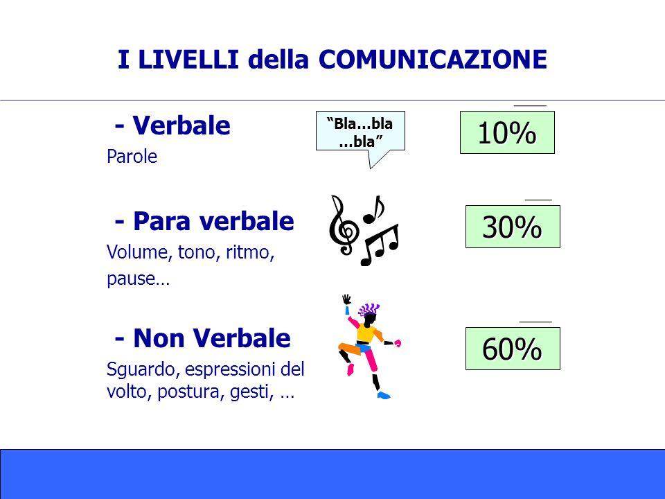 I LIVELLI della COMUNICAZIONE - Verbale Parole - Para verbale Volume, tono, ritmo, pause… - Non Verbale Sguardo, espressioni del volto, postura, gesti, … Bla…bla …bla 10% 30% 60%