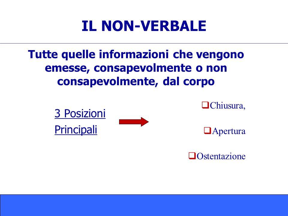 Tutte quelle informazioni che vengono emesse, consapevolmente o non consapevolmente, dal corpo 3 Posizioni Principali IL NON-VERBALE Chiusura, Apertura Ostentazione