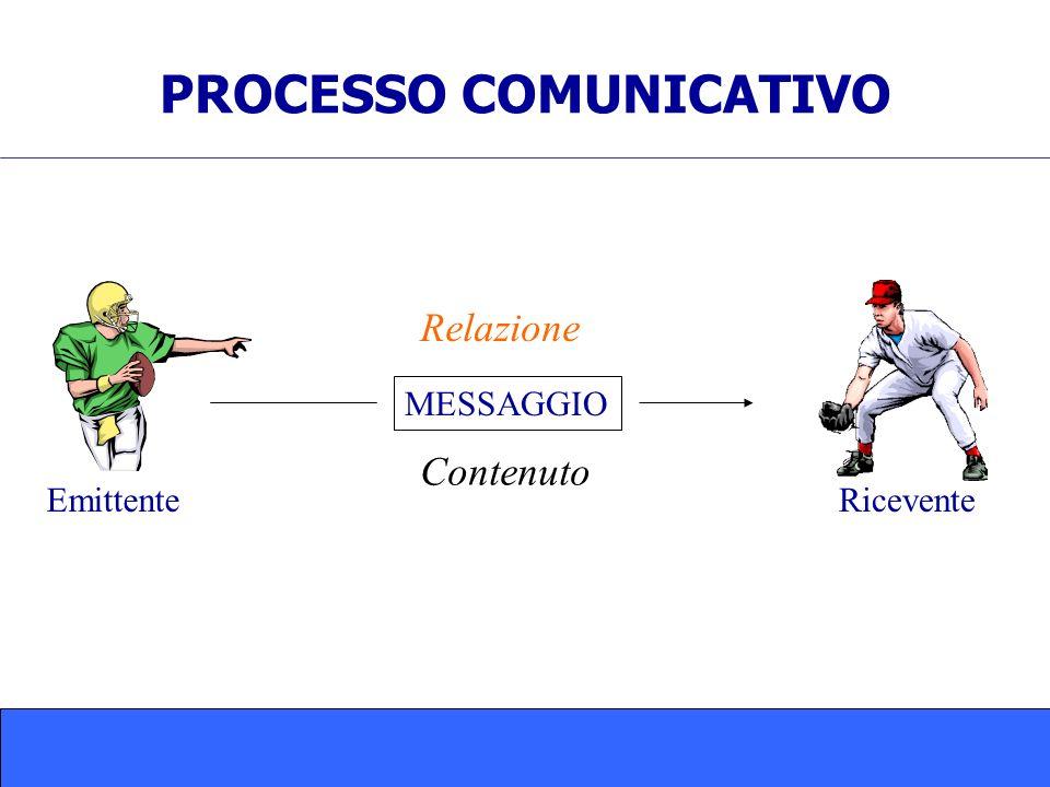 PROCESSO COMUNICATIVO MESSAGGIO EmittenteRicevente Relazione Contenuto