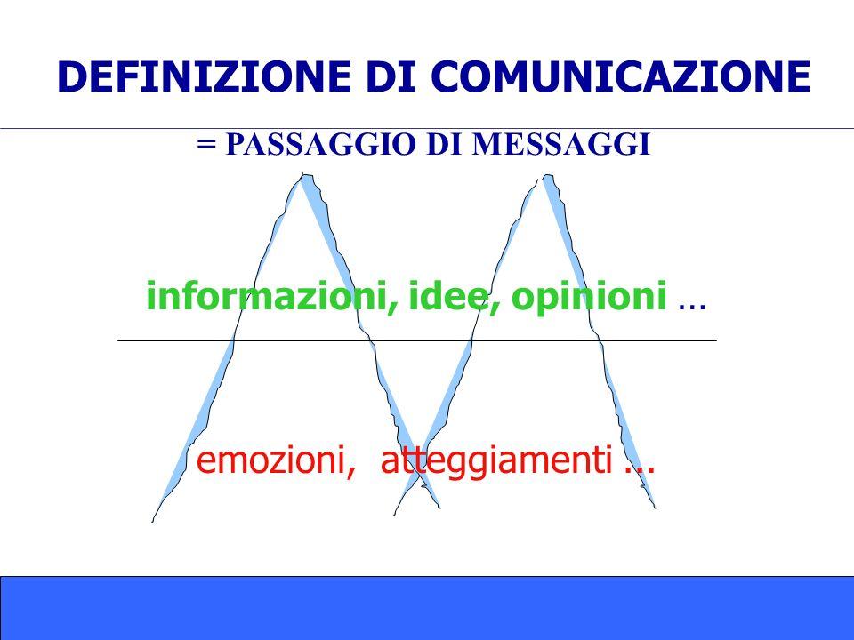 DEFINIZIONE DI COMUNICAZIONE = PASSAGGIO DI MESSAGGI informazioni, idee, opinioni … emozioni, atteggiamenti...