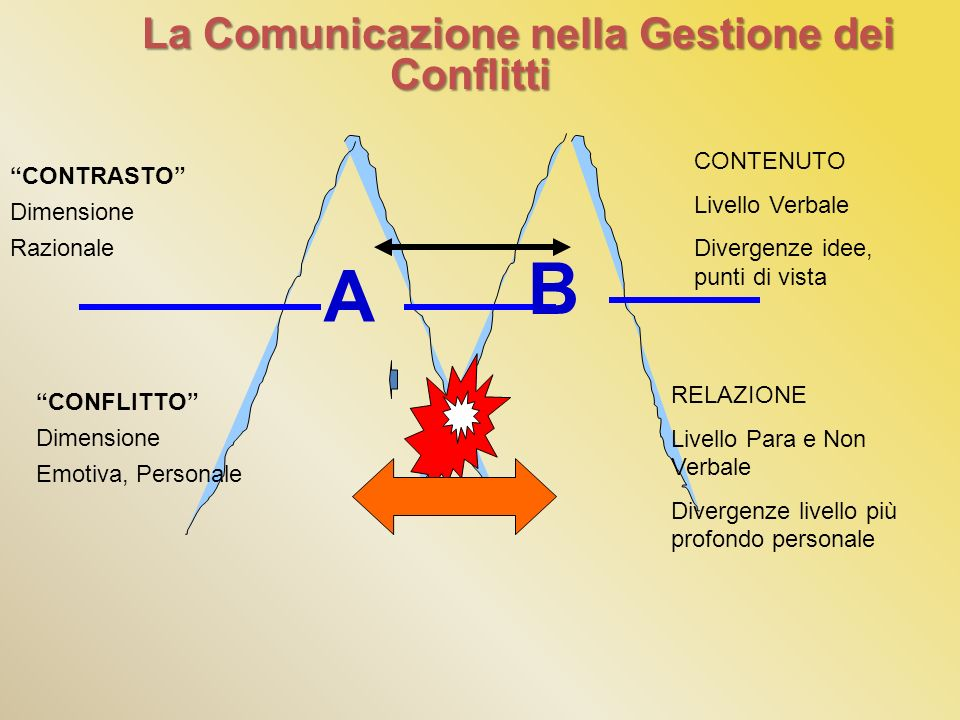 A La Comunicazione nella Gestione dei Conflitti B CONTRASTO Dimensione Razionale CONFLITTO Dimensione Emotiva, Personale CONTENUTO Livello Verbale Div