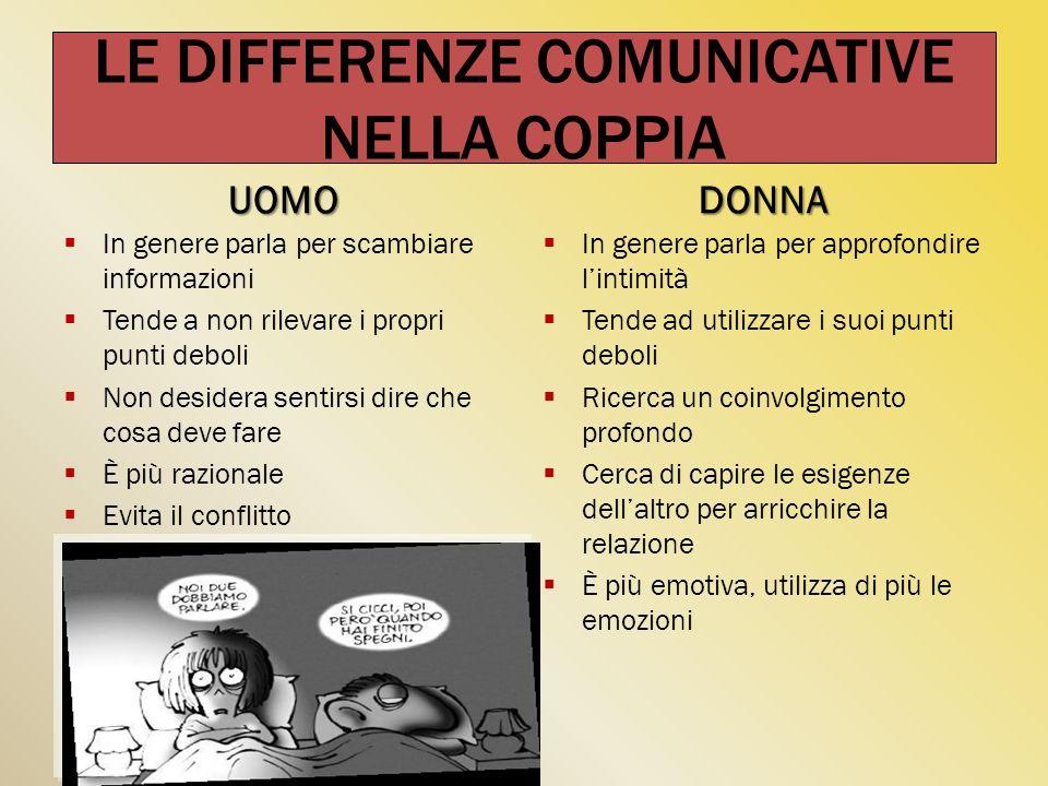 LE DIFFERENZE COMUNICATIVE NELLA COPPIA UOMO In genere parla per scambiare informazioni Tende a non rilevare i propri punti deboli Non desidera sentir