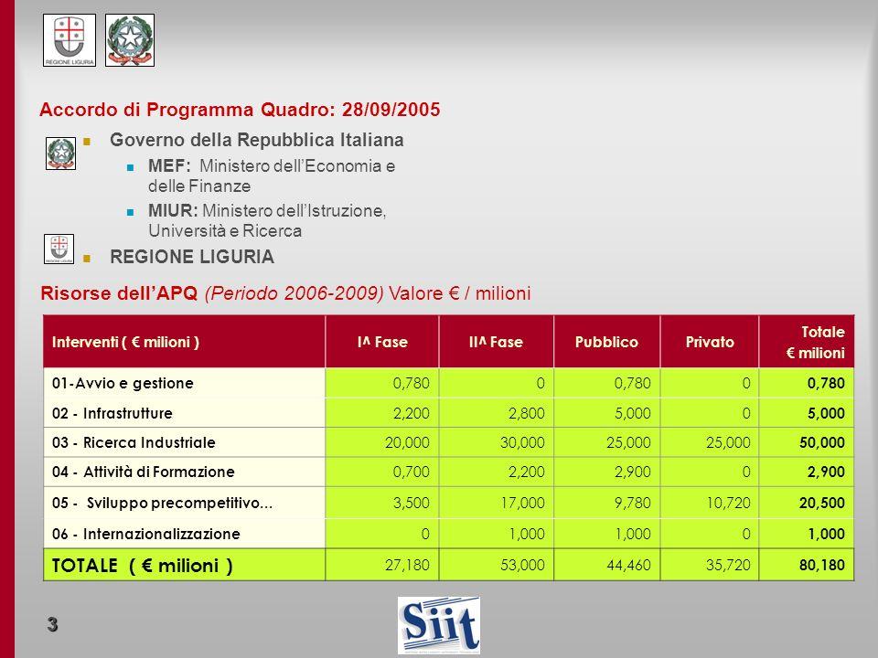 3 Accordo di Programma Quadro: 28/09/2005 Governo della Repubblica Italiana MEF: Ministero dellEconomia e delle Finanze MIUR: Ministero dellIstruzione