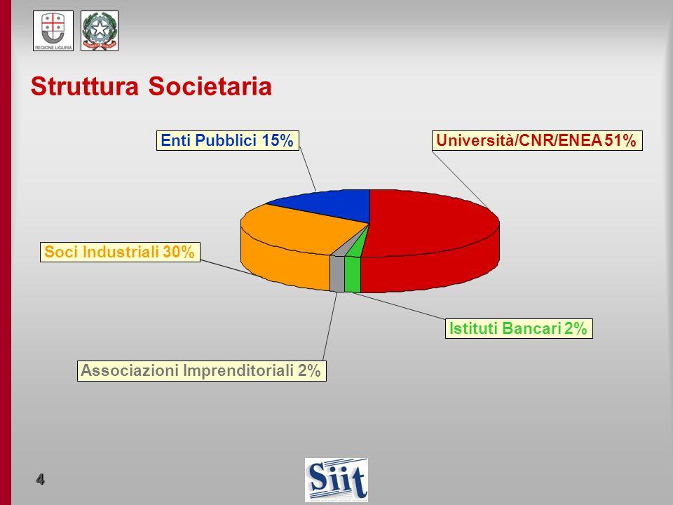 4 Enti Pubblici 15% Università/CNR/ENEA 51% Istituti Bancari 2% Associazioni Imprenditoriali 2% Soci Industriali 30% Struttura Societaria