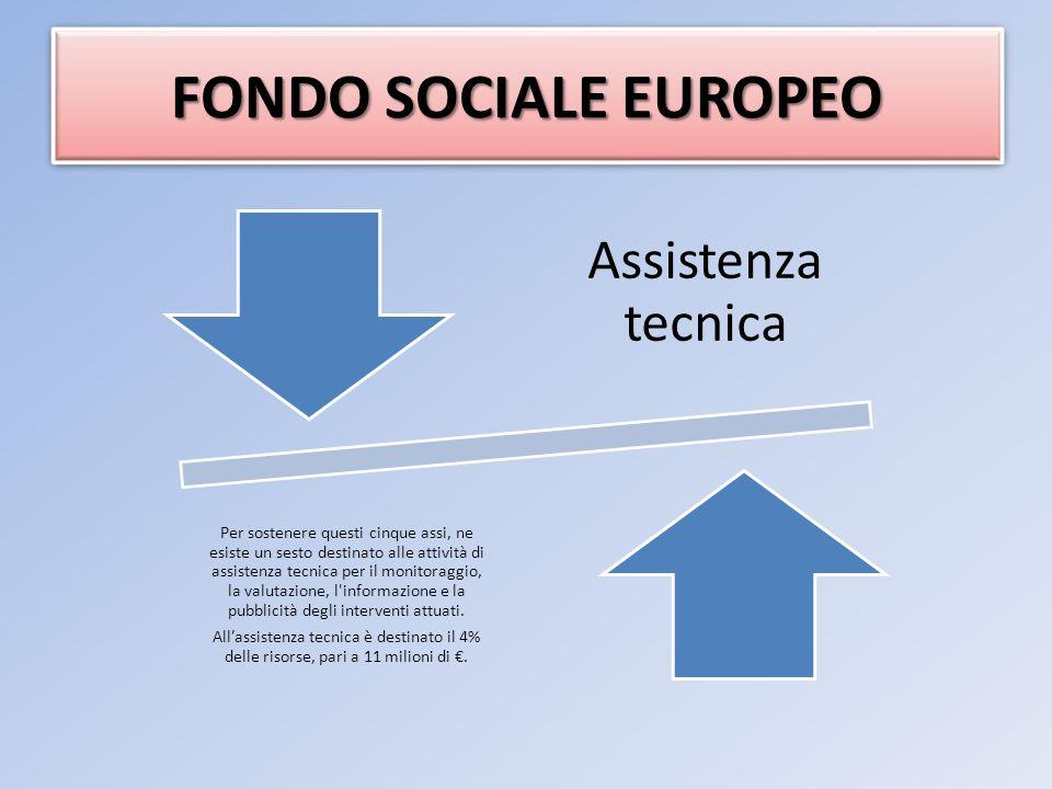 Assistenza tecnica Per sostenere questi cinque assi, ne esiste un sesto destinato alle attività di assistenza tecnica per il monitoraggio, la valutazione, l informazione e la pubblicità degli interventi attuati.
