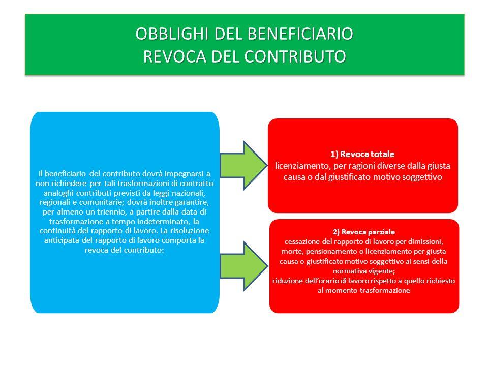 MODALITA E TERMINI DI PRESENTAZIONE DELLA DOMANDA DI CONTRIBUTI La richiesta di contributo deve essere effettuata dallimpresa prima della trasformazione del rapporto di lavoro atipico entro il 31 dicembre 2011 a mezzo del servizio postale esclusivamente tramite Raccomandata A.R.