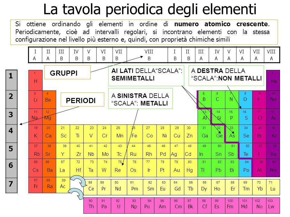 La tavola periodica degli elementi Si ottiene ordinando gli elementi in ordine di numero atomico crescente. Periodicamente, cioè ad intervalli regolar